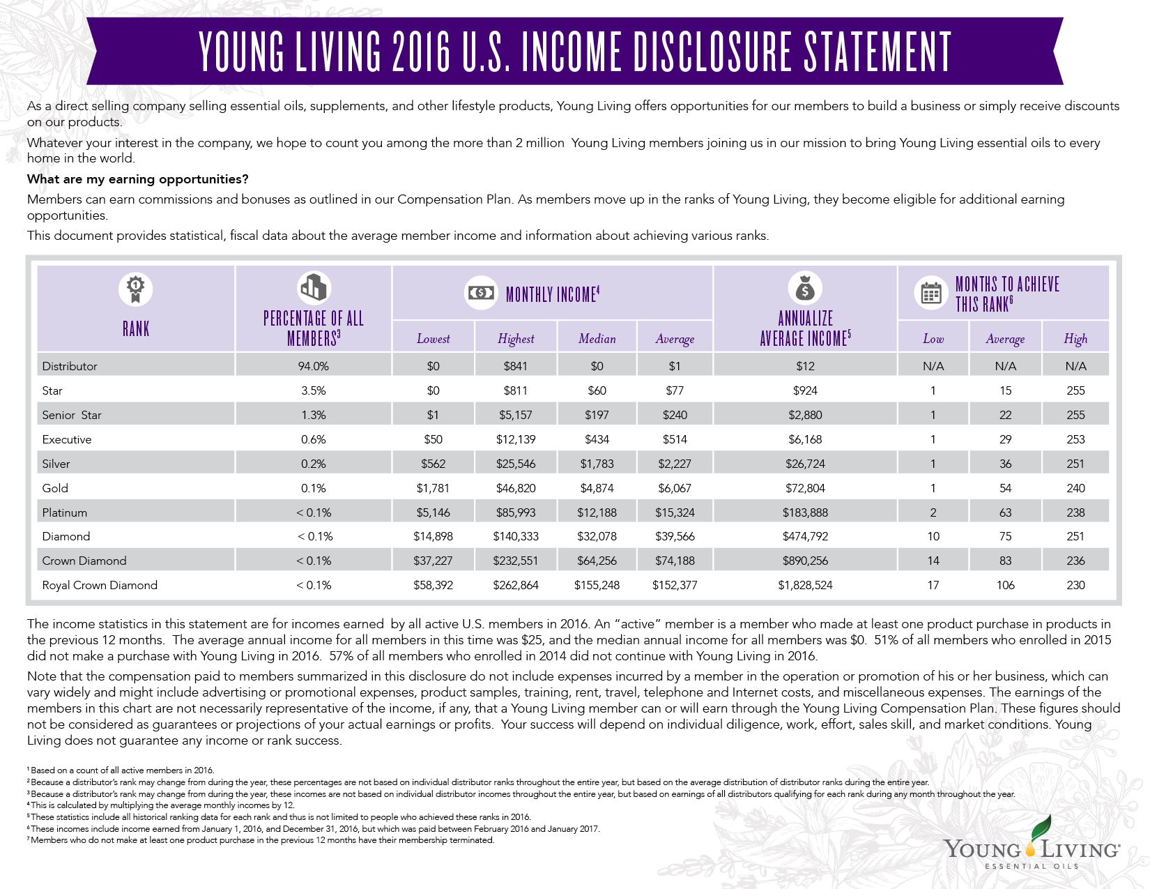 Commission 2016 Income Disclosure