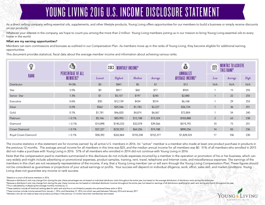 Commission 2016 Income Disclosure